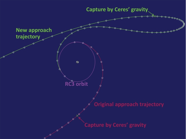 Dawn approaching Ceres trajectories